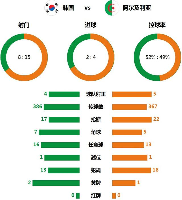技术统计:阿尔及利亚高效进攻 5射正4进球