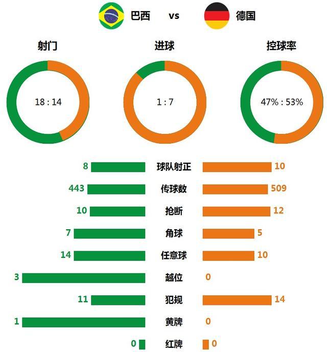 技术统计:德国狂胜巴西 半场高效7射门进5球