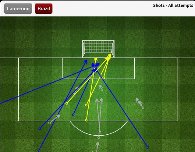 九张图看世界杯:巴西左路超神 传中箭箭穿心