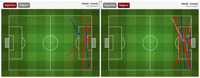 九张图看世界杯:比利时输在前场渗透能力差