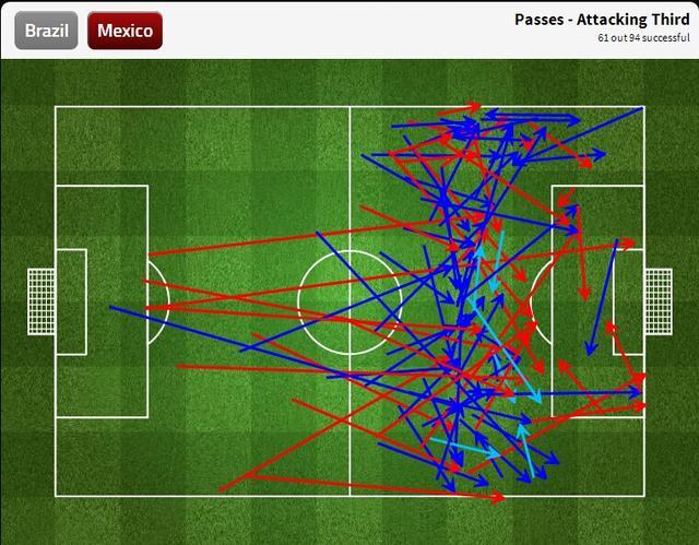 九张图看世界杯:奥乔亚一人力阻巴西猛攻