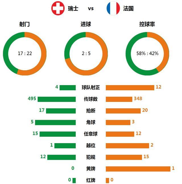 技术统计:全场39脚射门进7球 法国效率极佳