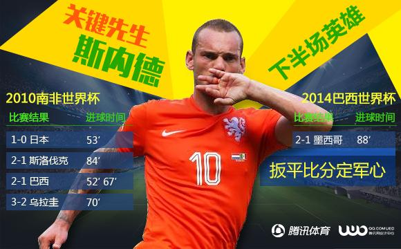 世界杯早报-荷兰逆转晋级 希腊再秀补时绝杀