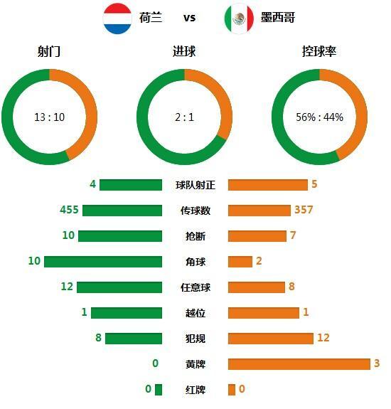 技术统计:荷兰定位球成逆转关键 角球10比2