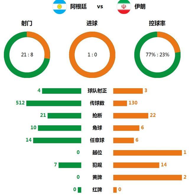 技术统计:阿根廷射门21比8 伊朗铁血防守
