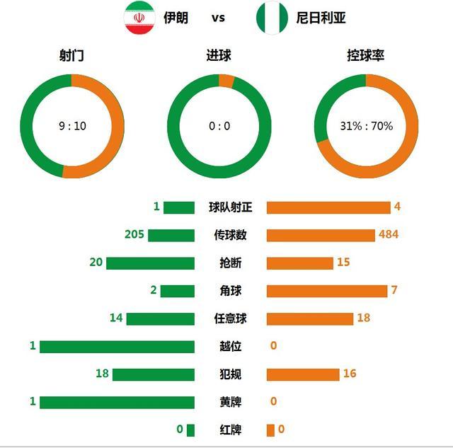 技术统计:尼日利亚7成控球率 伊朗防守顽强
