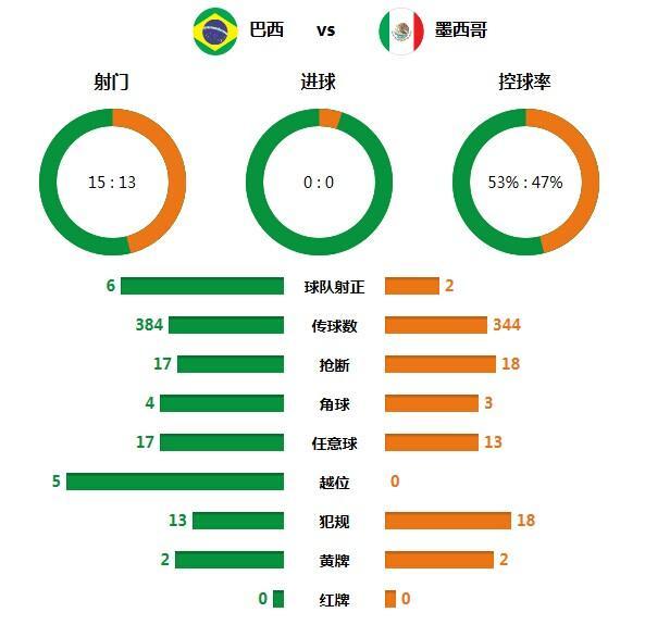 技术统计:墨西哥数据不输 0-0背后暗藏波澜