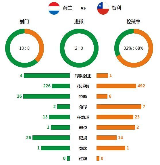 技术统计:荷兰高效反击致命 智利空有控球率