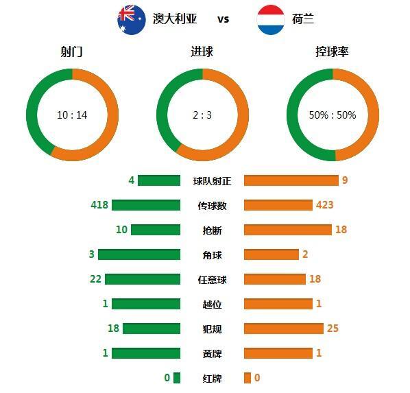 技术统计:橙军高效控球五五开 犯规竟荷兰多