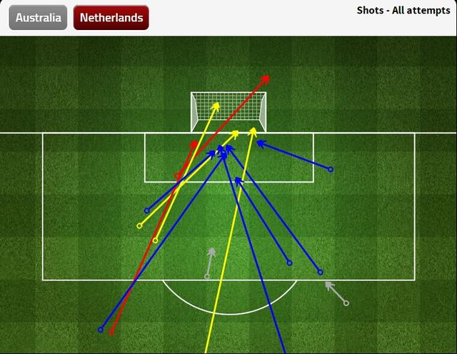 九张图看世界杯:荷兰完胜两边路 刀刀致命