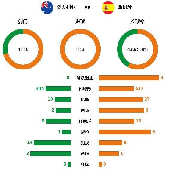 技术统计:西班牙各项数据占优 澳洲0射正