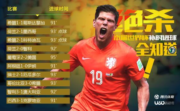 荷兰就是玩心跳!17队绝杀成瘾 这才叫世界杯