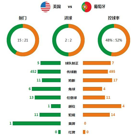 技术统计:葡萄牙狂轰21脚未胜 平局结果合理