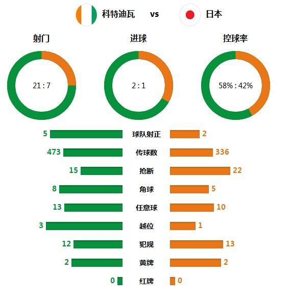 技术统计:科特迪瓦射门21-7 日本丢控球传统