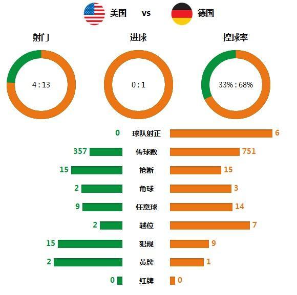 技术统计:德国完美控制 美国4射门0射正