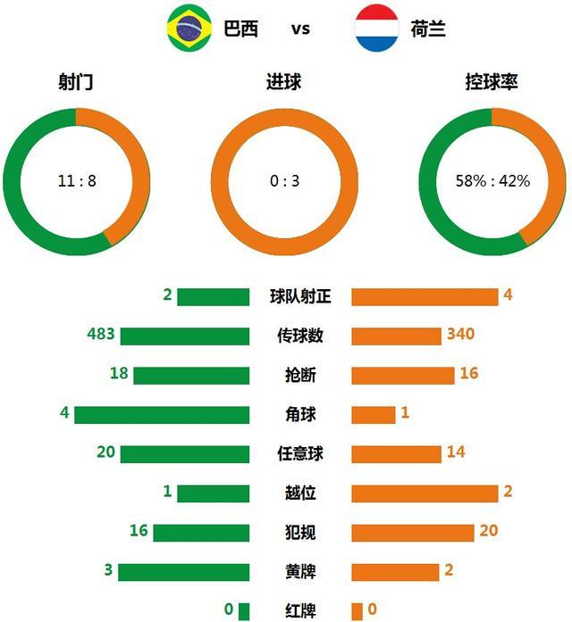 技术统计:巴西进攻效率低下 荷兰8射门进3球