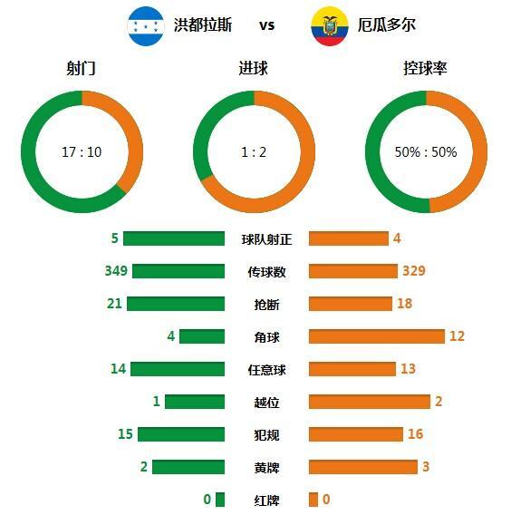 技术统计:控球率势均力敌 厄瓜多尔效率制胜
