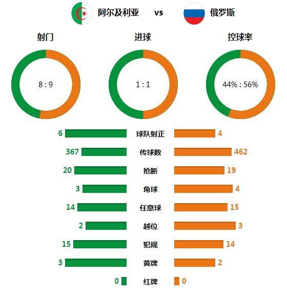技术统计:场面局势平局合理 俄罗斯出局不冤