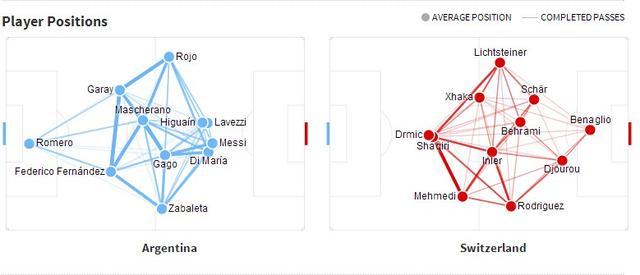 九张图看世界杯:阿根廷53脚传中仅3脚到位