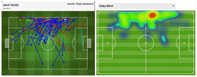 九张图看世界杯:荷兰防线已逆天 堪称完美