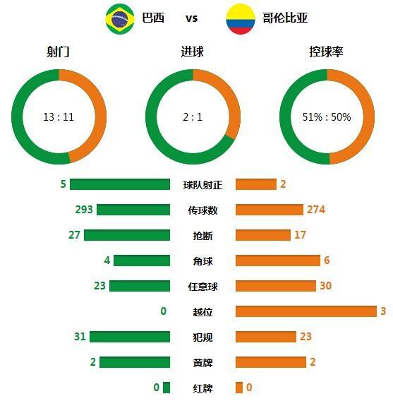 技术统计:巴西定位球制胜 桑巴防守优于进攻