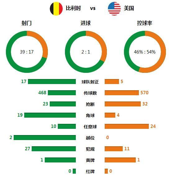 技术统计:比利时轰39次攻门 16次扑救塑真神