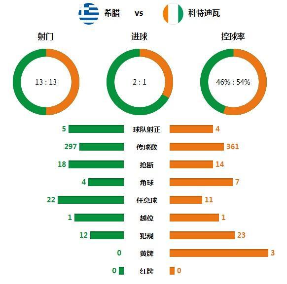 技术统计:希腊堪称防守专家 3次中柱仍获胜
