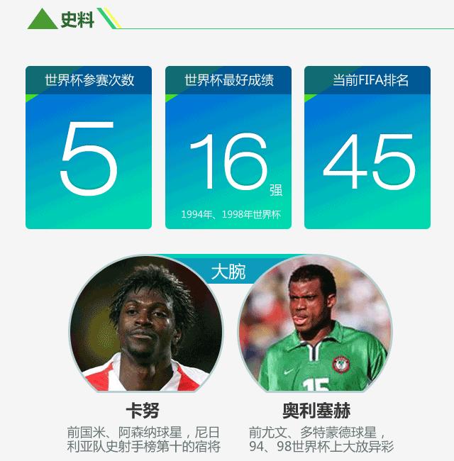 《世界杯群英会》尼日利亚》:新科非洲霸主