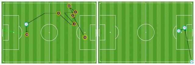 九张图看世界杯:荷兰中前场需提高进攻效率