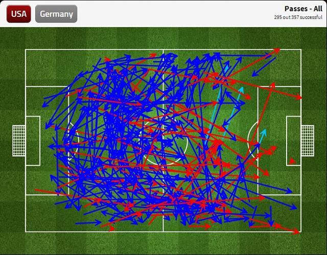 九张图看世界杯:德国中场已比肩巅峰西班牙