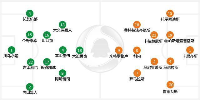 世界杯-日本0-0战平希腊 2轮1分出线形势严峻