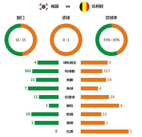 技术统计:韩国射门16比15 把握机会能力差
