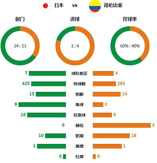 技术统计:日本射门24比13 不擅打攻坚战