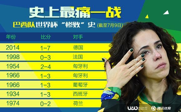 世界杯-18分钟连丢5球 巴西1-7送德国进决赛
