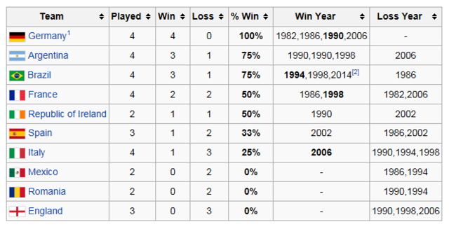 数说点球大战:巴西已28年不败 德国人生赢家