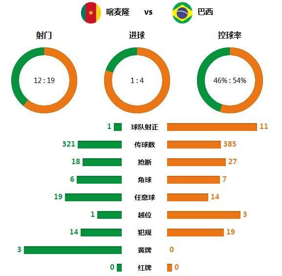 技术统计:巴西射术太强!19次射门11打正