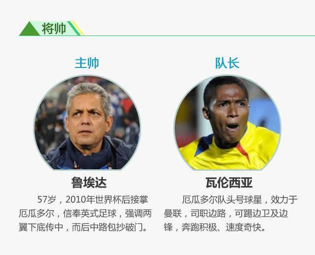 《世界杯群英会》厄瓜多尔:南美黑马野心大