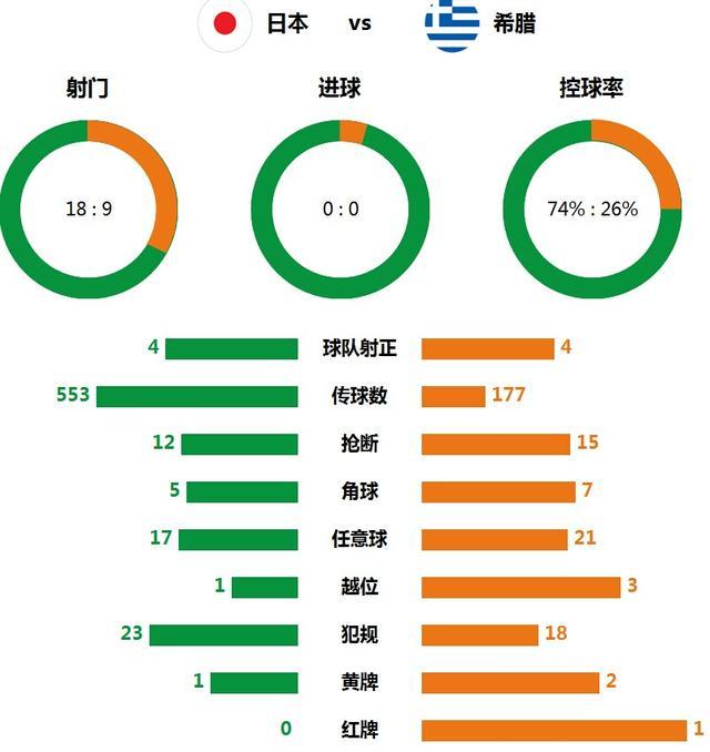 技术统计:日本7成控球无用 射门18比9难破门