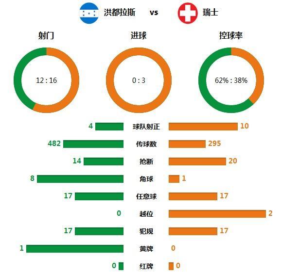 技术统计:瑞士高效进攻制胜 10射正完胜晋级
