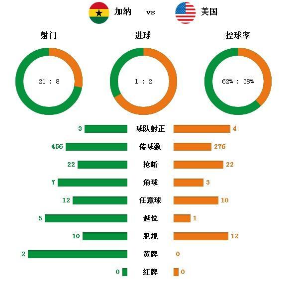 技术统计:美国攻击效率制胜 加纳得势不得分