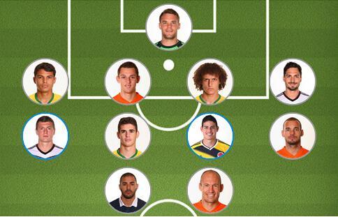 FIFA评分最佳11人:巴西两中卫上榜 竟无梅西