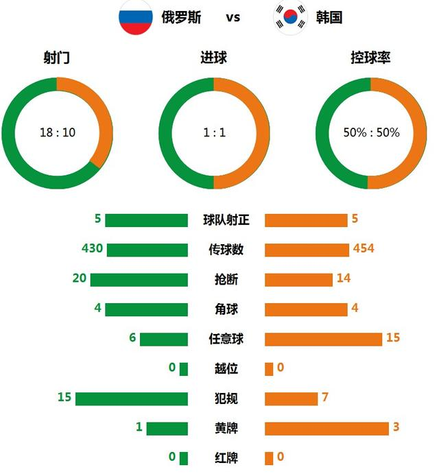 技术统计:俄罗斯韩国势均力敌 控球率五五开