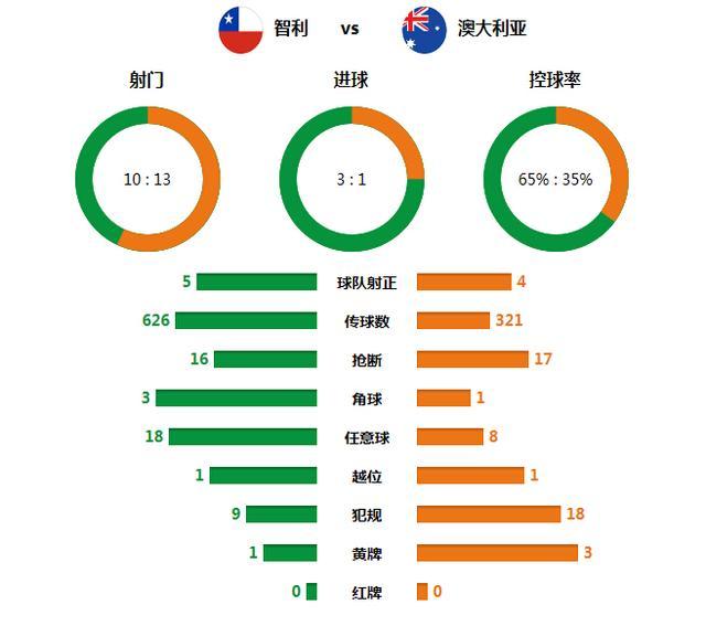技术统计:智利闪电战打懵澳洲 高效进攻致胜