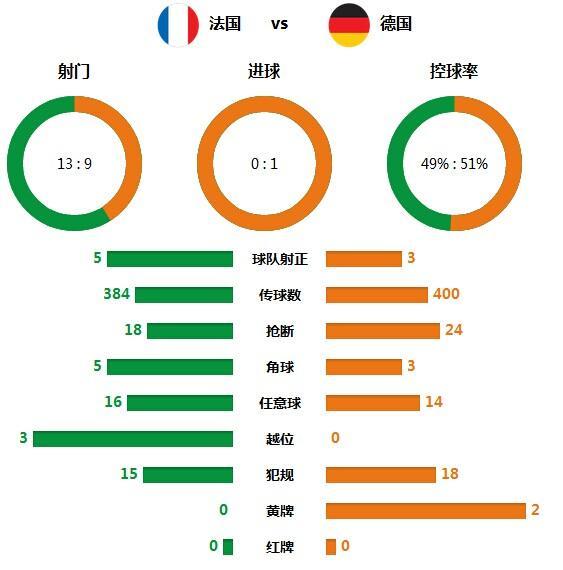 技术统计:德国整体压倒法国 全场24次抢断