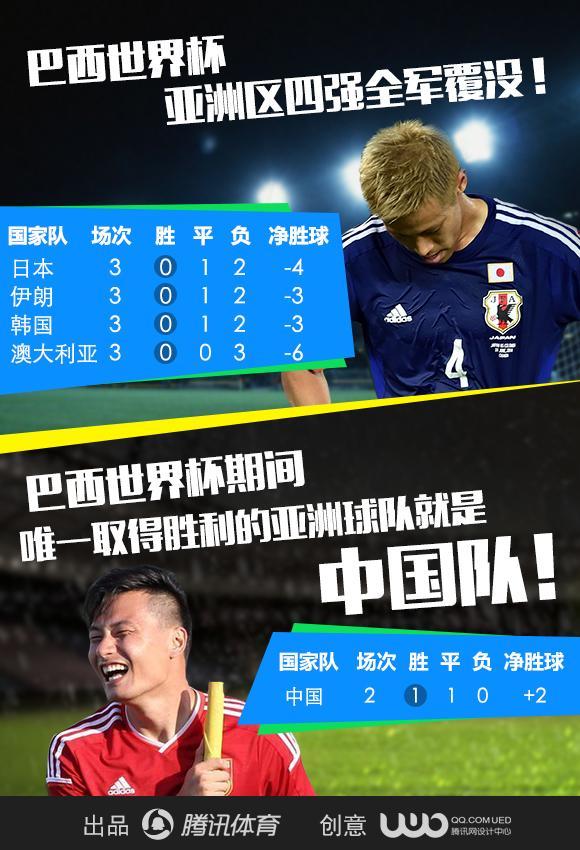 亚洲足球悲哀!12战0胜全出局 名额或遭削减