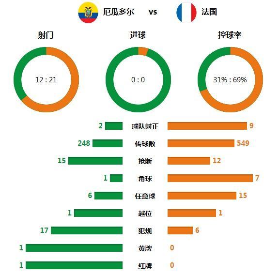 技术统计:法国压倒优势不胜 一人救厄瓜多尔
