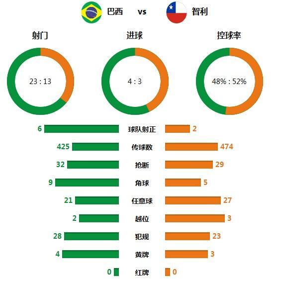 技术统计:智利传控优于巴西 出局因运气欠佳