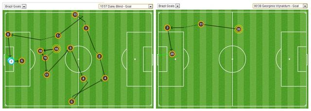 九张图看世界杯:巴西中场强硬 无奈防线太脆