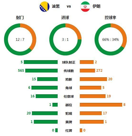 技术统计:波黑攻防均完胜 伊朗输在战术素养