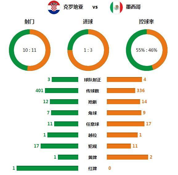 技术统计:体能致格子军崩盘 墨西哥效率极高